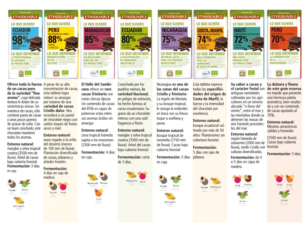 Chocolates de Comercio Justo y BIO Ethiquable