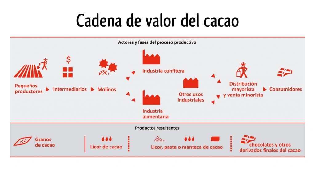 cadena_valor_cacao