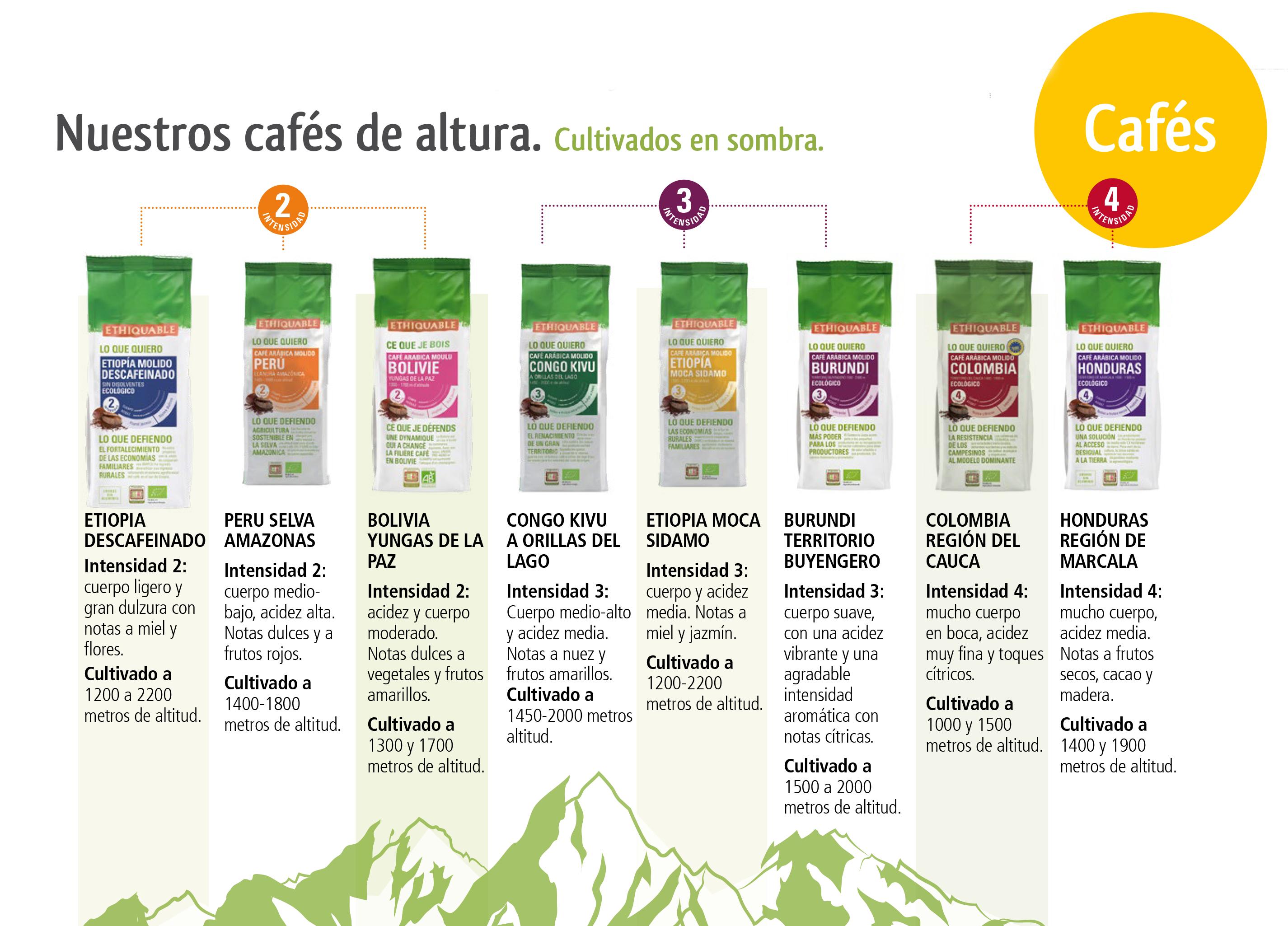 Catálogo café de Comercio Justo y Agricultura Ecológica