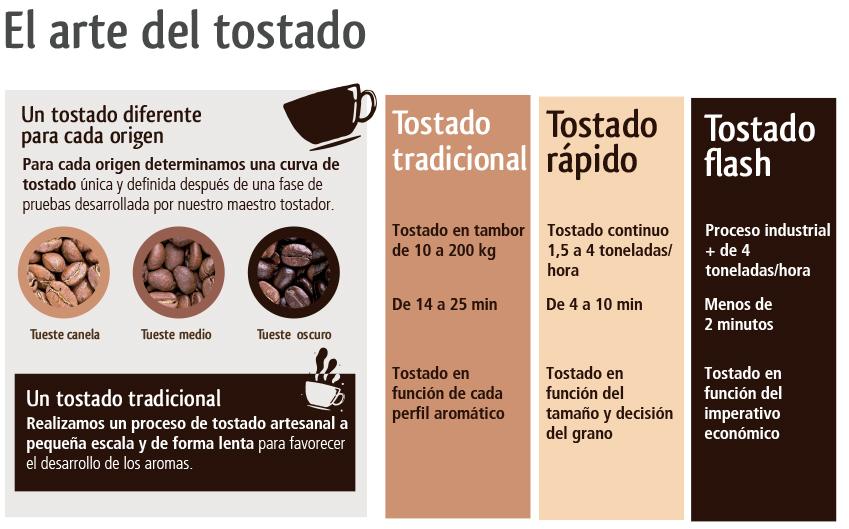 Tipos de tostado café
